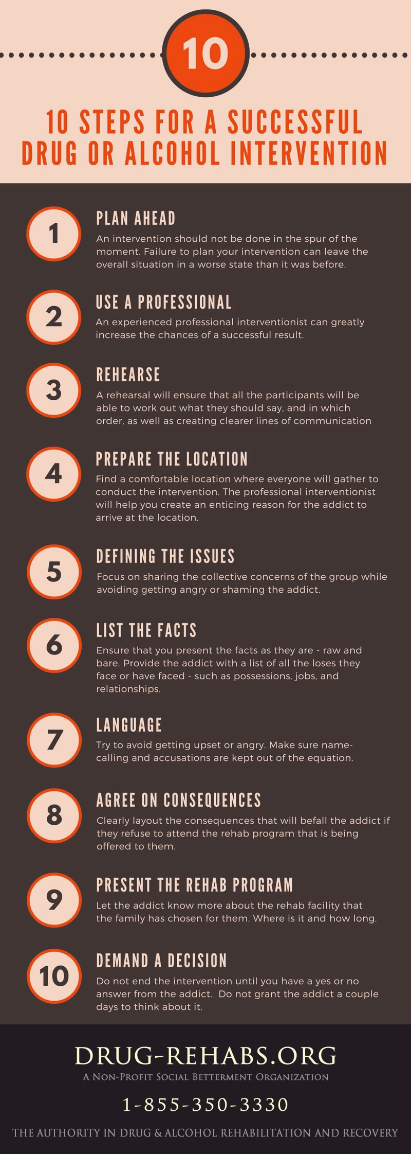 Infographic - 10 Steps To A Successful Intervention