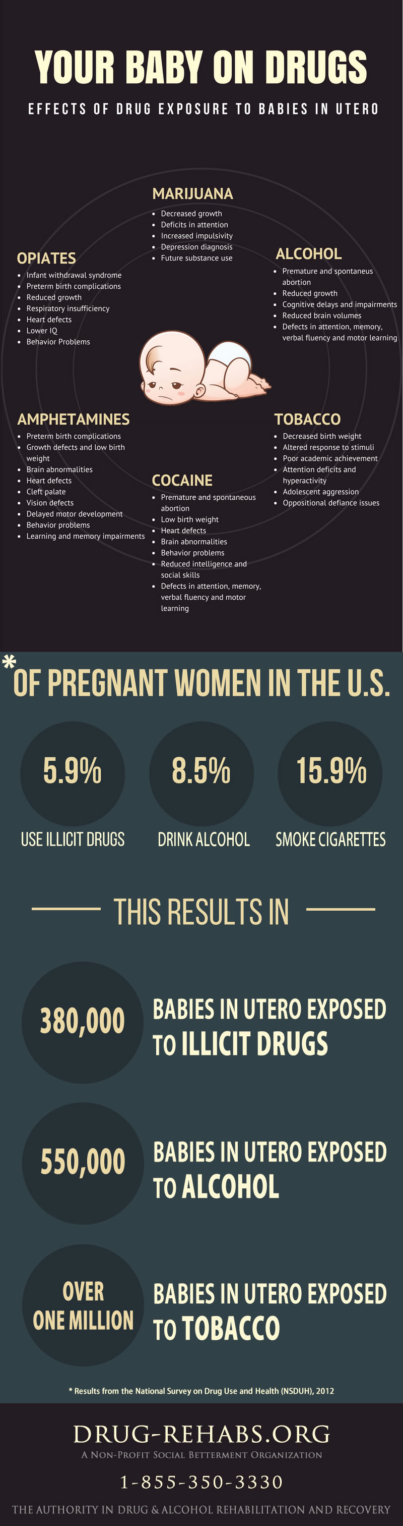 Infographic - Your Baby on Drugs